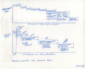 CANACE diagram, Aug07/08: 'Reconciliation: The CANACE Path': Click to download PDF.